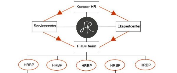 Forretningsdrevet HR Do's & Don'ts #4: HR Partner model
