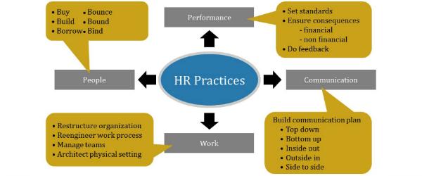 Forretningsdrevet HR dos donts hr processer