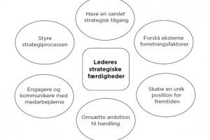 Hvor strategiske er lederne i din virksomhed?