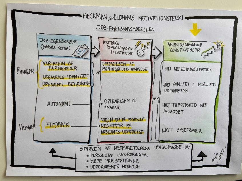 Heckman & Oldhams Motivationteori