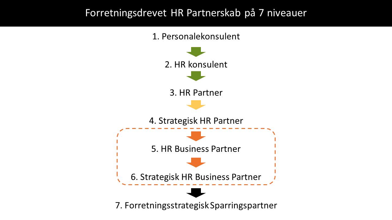 HR Partner af navn eller af gavn - webinar med Gitte Mandrup